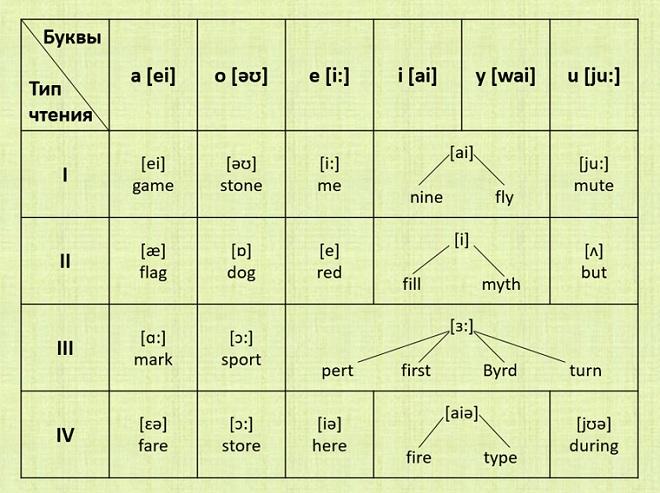 Как читаются гласные в английском языке
