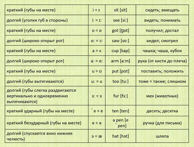 Транскрипция звуков в английском языке