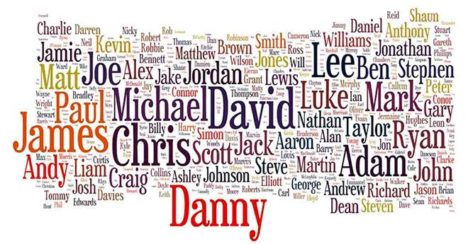 Английские мужские имена