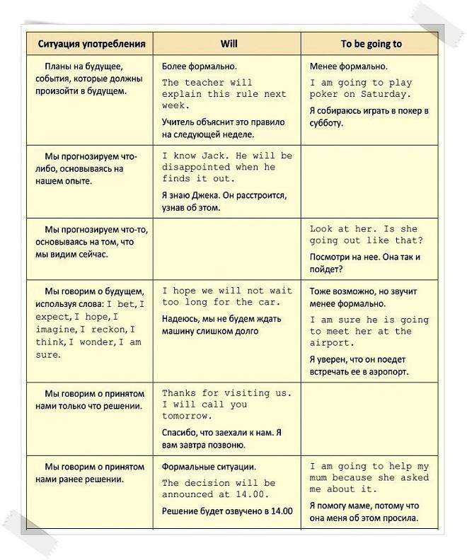 Таблица выражения будущих действий в английском языке